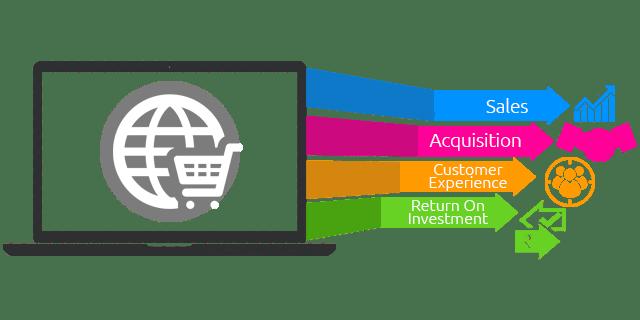 Best-E-Commerce-Solution-in-Edmonton